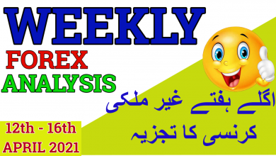 Photo of Weekly Forex Analysis For 12th to 16th April 2021