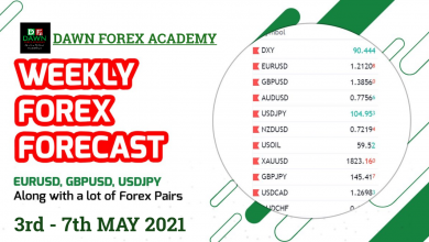Photo of Weekly Forex Forecast 3rd – 7th April 2021 |Dawn Forex Academy|