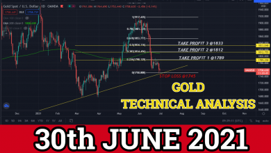 Photo of Gold Technical Analysis